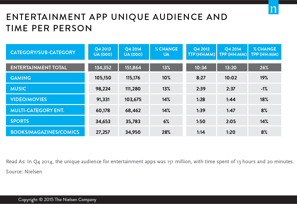 Nielsen - Entertainment App