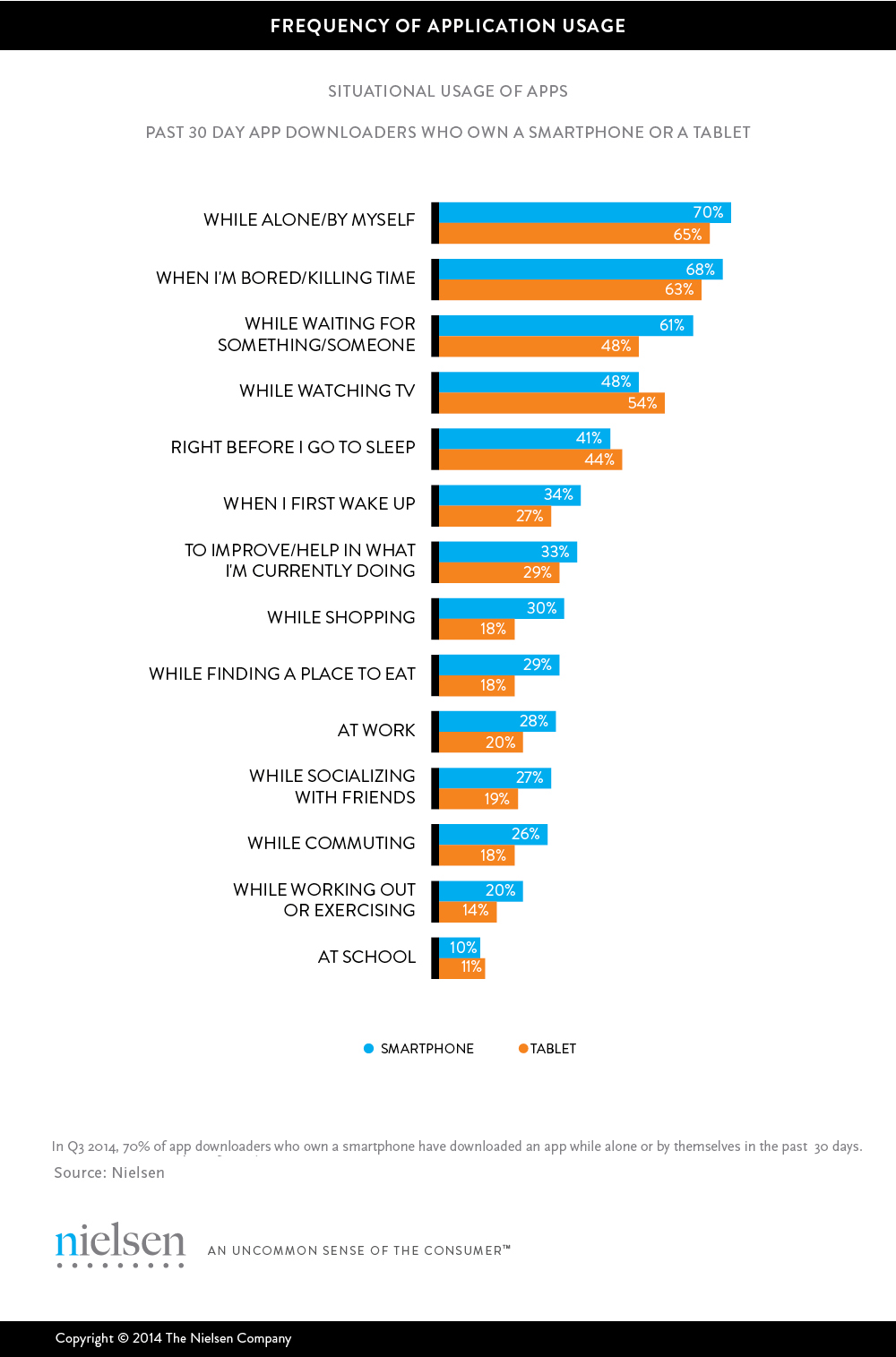 Nielsen - Frequency App Usage