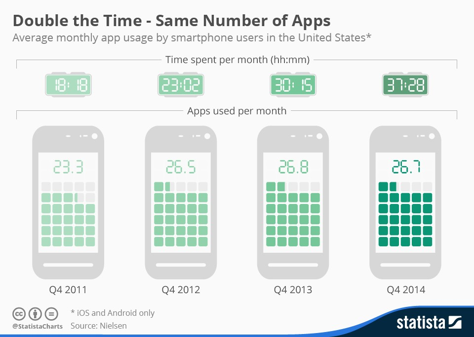 Statista - App Usage in the United States