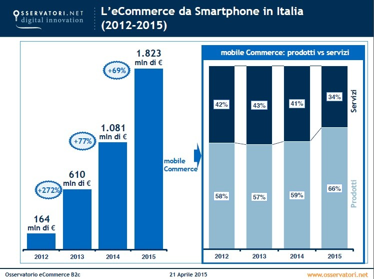 L'e-commerce da smartphone in Italia