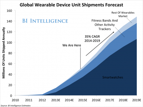 BI Intelligence - Wearables Market Forecast