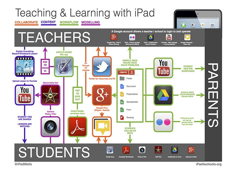 Teaching with iPad